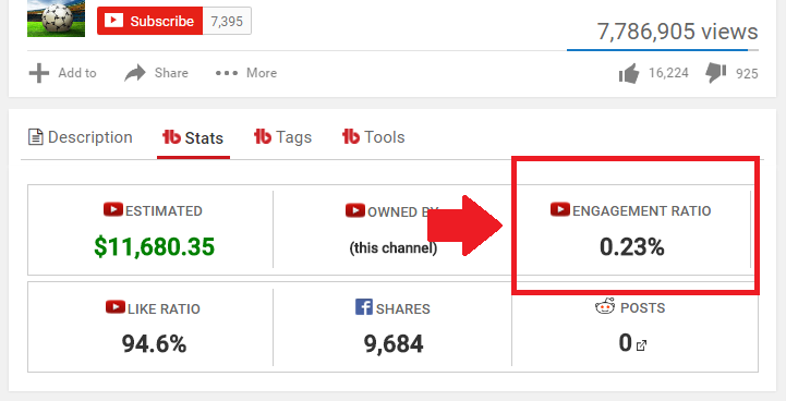 YouTube CC affects video engagement ratio