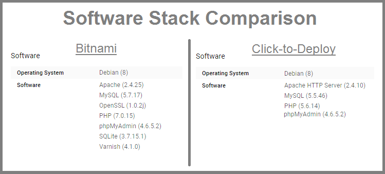 stack comparison wordpress on google cloud platform