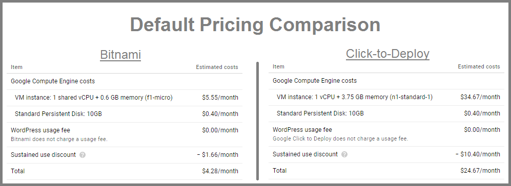 pricing wordpress on google cloud platform