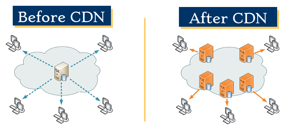 diagram of cdn network